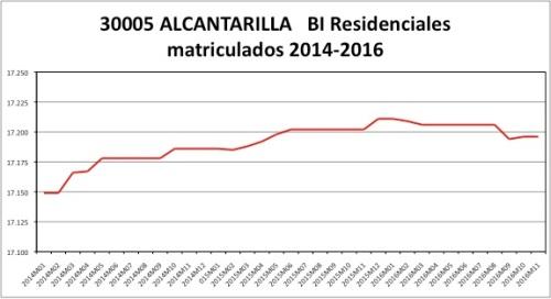 alcantarilla-catastro-2014-2016