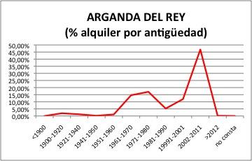 ARGANDA DEL REY ALQUILER