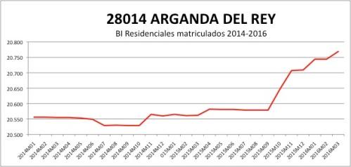 ARGANDA DEL REY CATASTRO 2014-2016