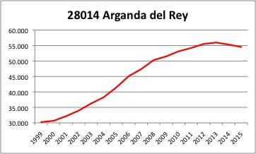 Arganda del Rey INE