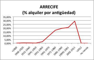 ARRECIFE ALQUILER