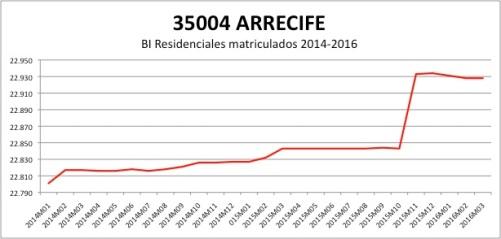 ARRECIFE CATASTRO 2014-2016
