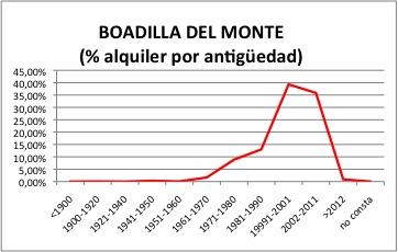 BOADILLA DEL MONTE ALQUILER