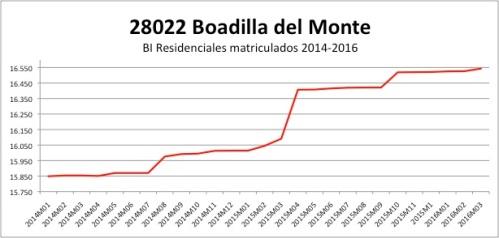 BOADILLA DEL MONTE CATASTRO 2014-2016
