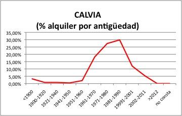 Calvia ALQUILER