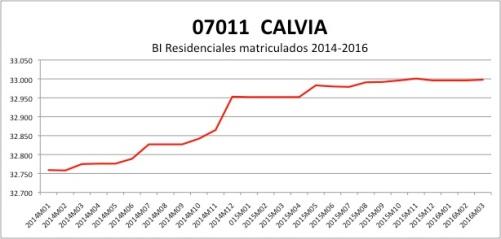 CALVIA CATASTRO 2014-2016