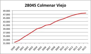Colmenar Viejo INE.jpg