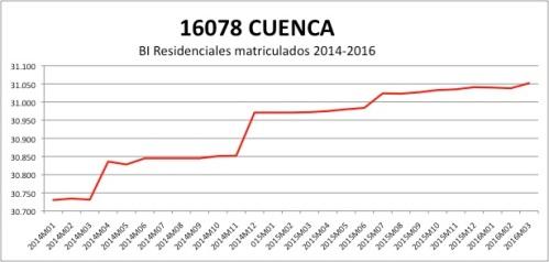 CUENCA CATASTRO 2014-2016