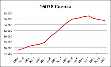 Cuenca INE.jpg