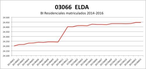 ELDA CATASTRO 2014-2016