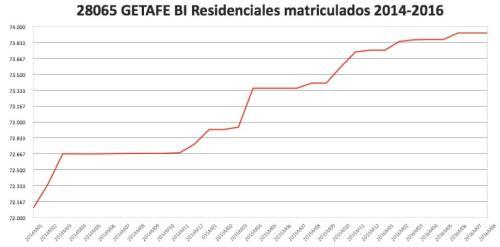getafe-catastro-2014-2016-bis