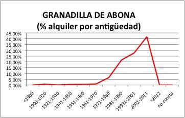 GRANADILLA DE ABONA ALQUILER