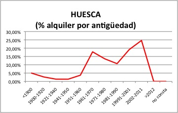 Huesca ALQUILER