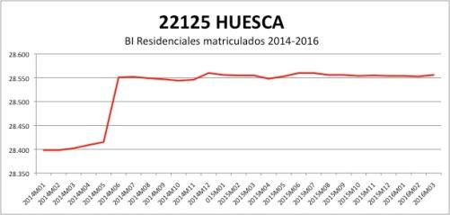 HUESCA CATASTRO 2014-2016