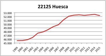 Huesca INE