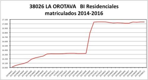 la-orotava-catastro-2014-2016