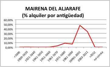Mairena ALQUILER.jpg