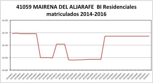 mairena-catastro-2014-2016