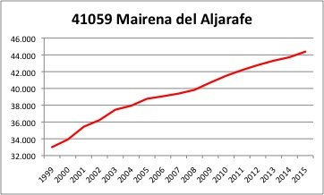 Mairena INE