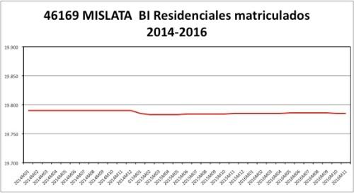 mislata-catastro-2014-2016