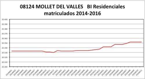 MOLLET CATASTRO 2014-2016.jpg