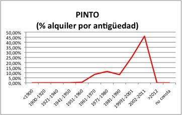 PINTO ALQUILER