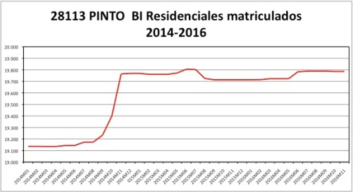 pinto-catastro-2014-2016