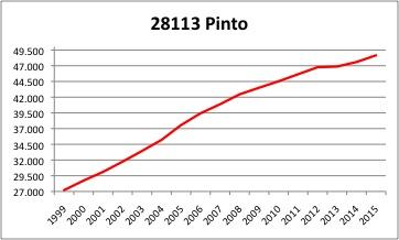 Pinto INE