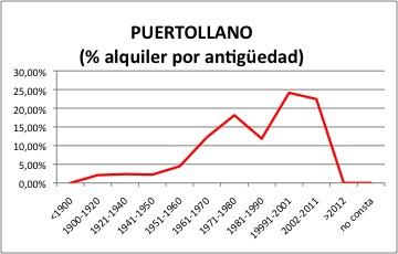 Puertollano ALQUILER