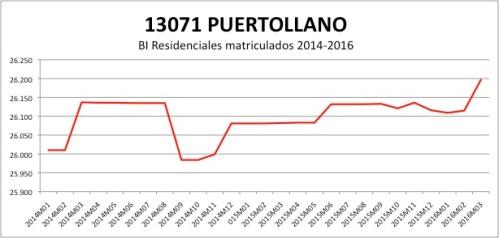 PUERTOLLANO CATASTRO 2014-2016