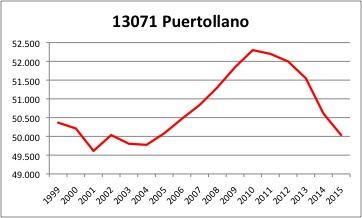 Puertollano INE