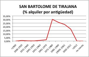 San Bartolome de Tirajana ALQUILER