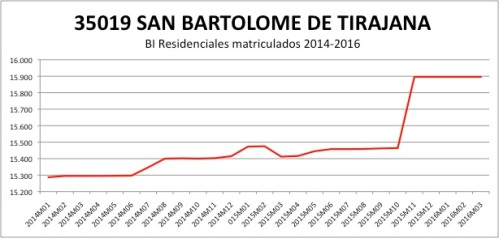 San Bartolome de Tirajana CATASTRO 2014-2016