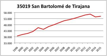 San Bartolome de Tirajana INE