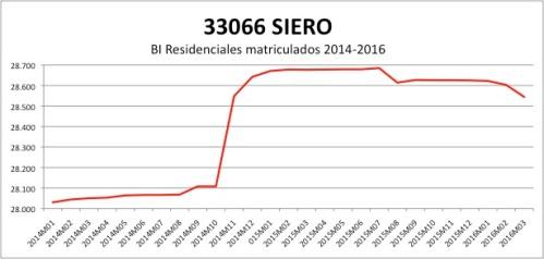 SIERO CATASTRO 2014-2016