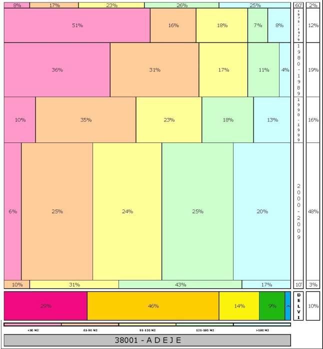 tabla ADEJE  2.121996e-314dad+tamaño edificacion