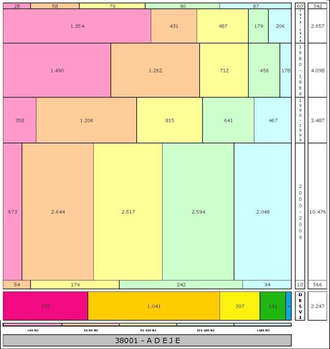 tabla ADEJE edad+tamaño edificacion