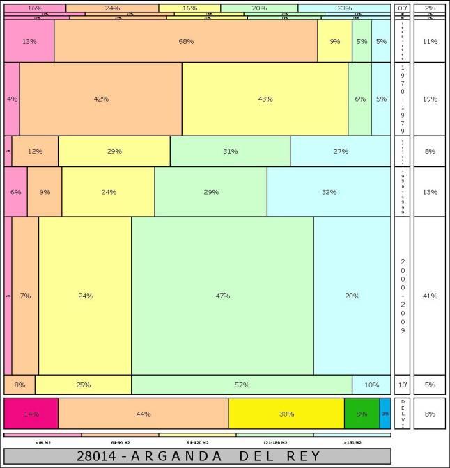 tabla ARGANDA DEL REY  2.121996e-314dad+tamaño edificacion