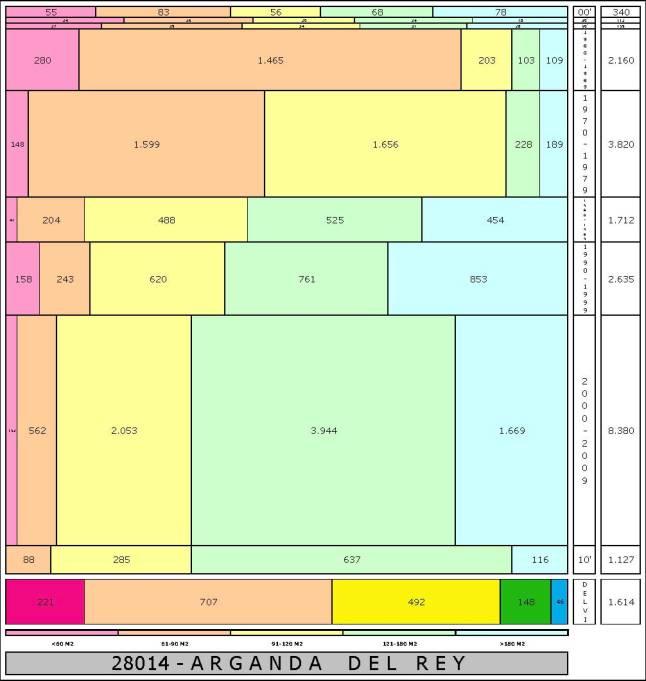 tabla ARGANDA DEL REY edad+tamaño edificacion