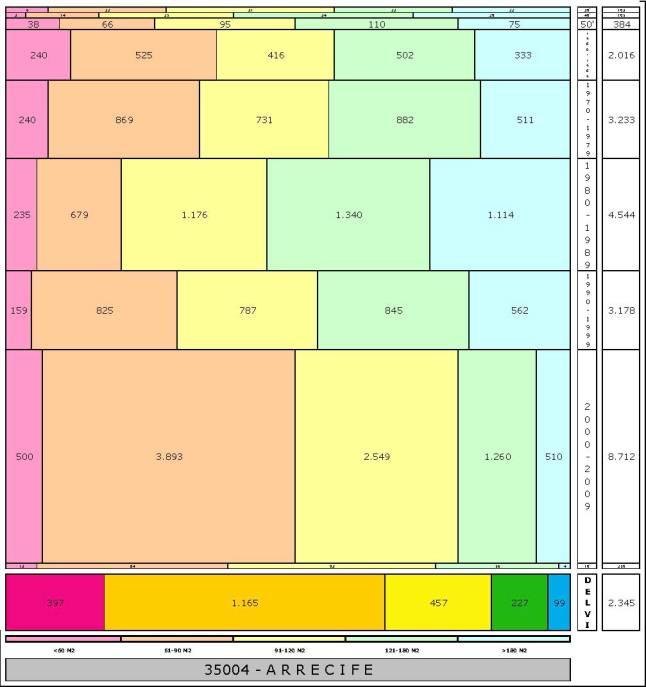 tabla ARRECIFE edad+tamaño edificacion