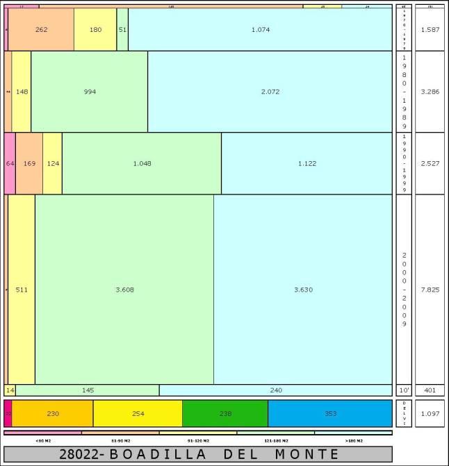 tabla BOADILLA edad+tamaño edificacion