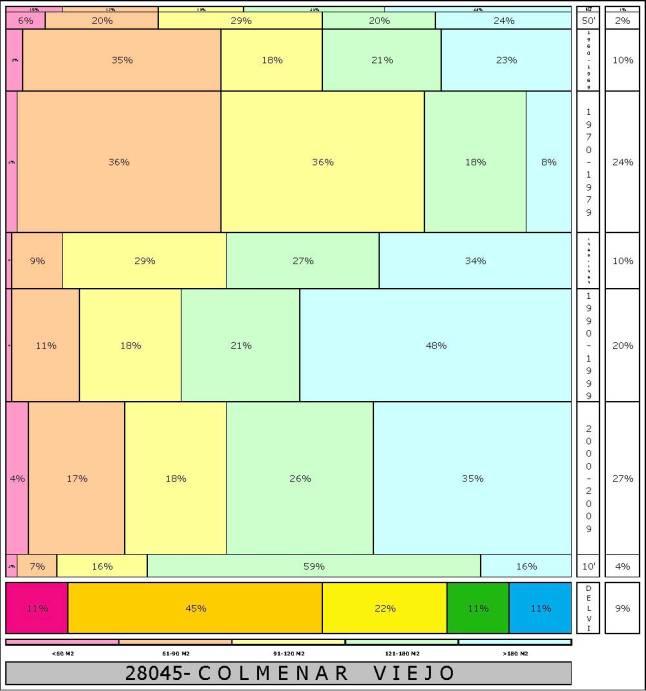 tabla COLMENAR VIEJO  2.121996e-314dad+tamaño edificacion