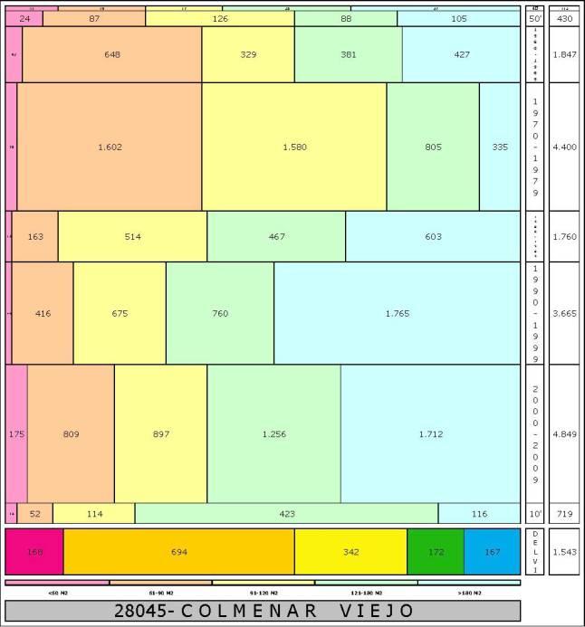 tabla COLMENAR VIEJO edad+tamaño edificacion.jpg