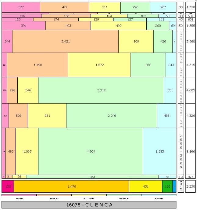 tabla CUENCA edad+tamaño edificacion