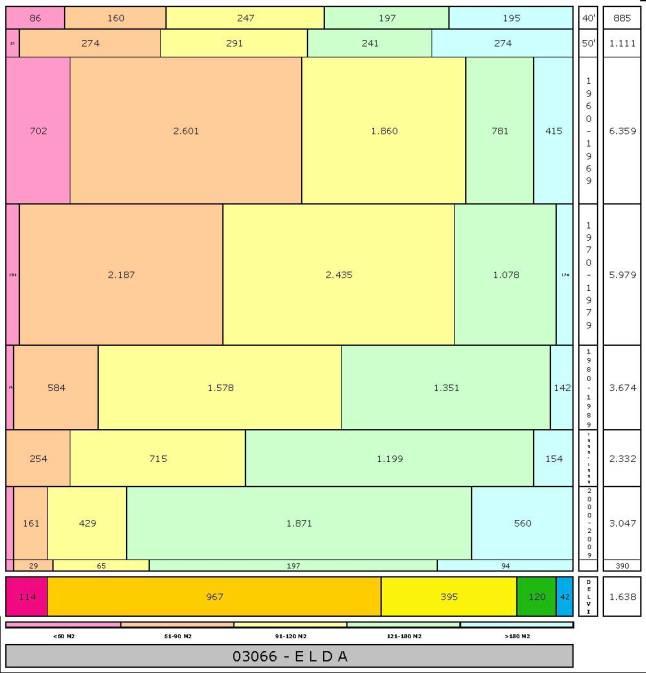 tabla ELDA edad+tamaño edificacion