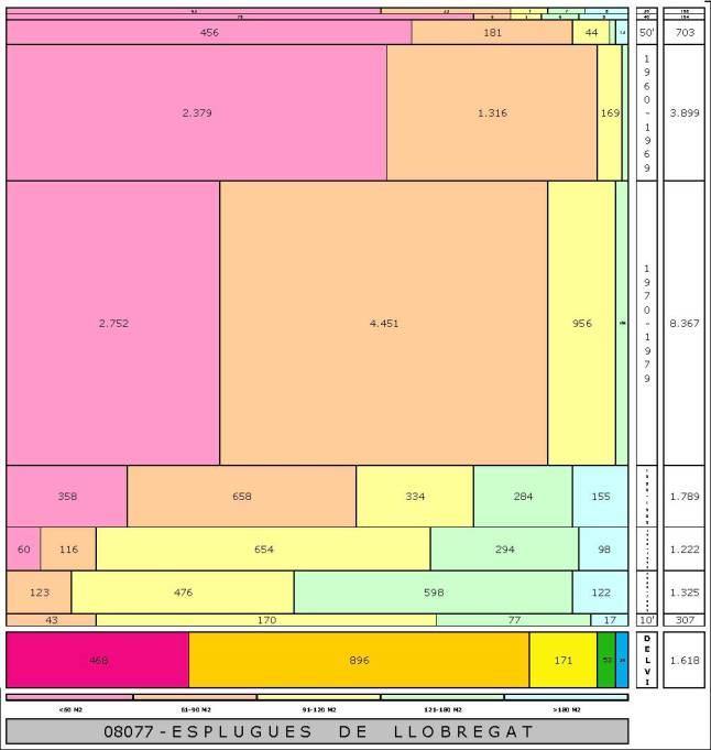 tabla ESPLUGES DE LLOBREGAT edad+tamaño edificacion