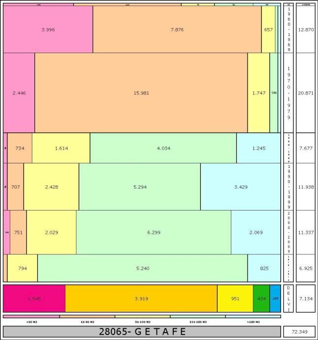 tabla GETAFE edad+tamaño edificacion.jpg