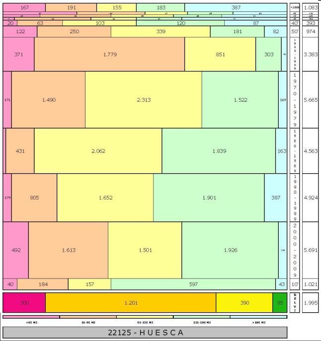 tabla HUESCA edad+tamaño edificacion