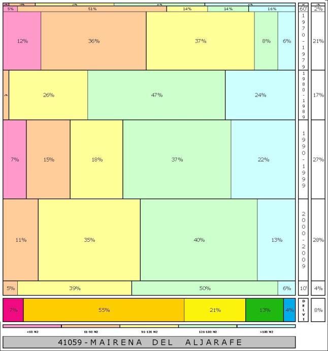 tabla MAIRENA DEL ALJARAFE 2.121996e-314dad+tamaño edificacion.jpg