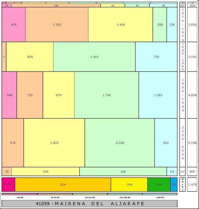 tabla MAIRENA DEL ALJARAFE edad+tamaño edificacion.jpg